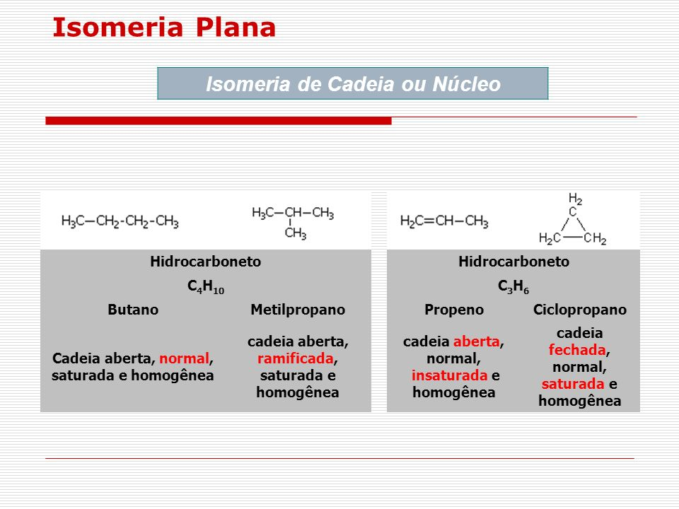 Isomeria Plana Isomeria de Cadeia ou Núcleo Hidrocarboneto C 4 H 10 C3H6C3H6 ButanoMetilpropanoPropenoCiclopropano Cadeia aberta, normal, saturada e h