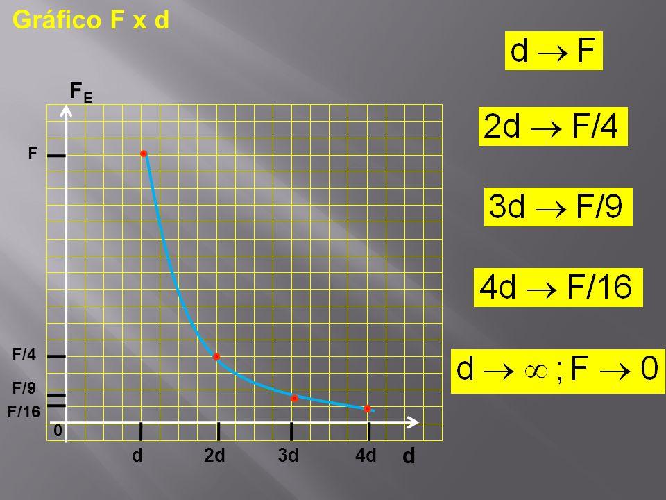 d FEFE d 2d3d 0 F F/4 F/9 4d F/16 Gráfico F x d