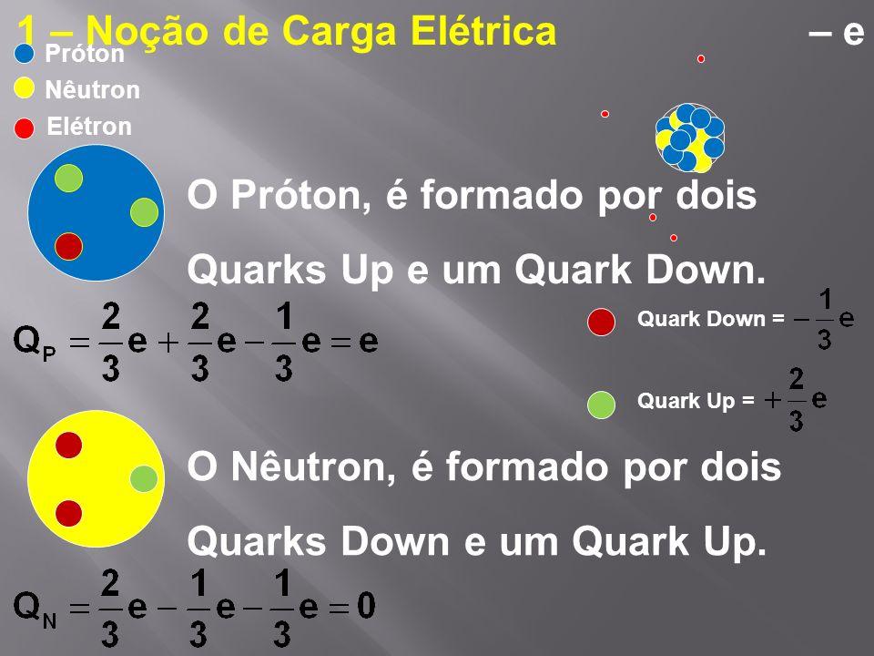 O Próton, é formado por dois Quarks Up e um Quark Down. Quark Down = Quark Up = O Nêutron, é formado por dois Quarks Down e um Quark Up. 1 – Noção de