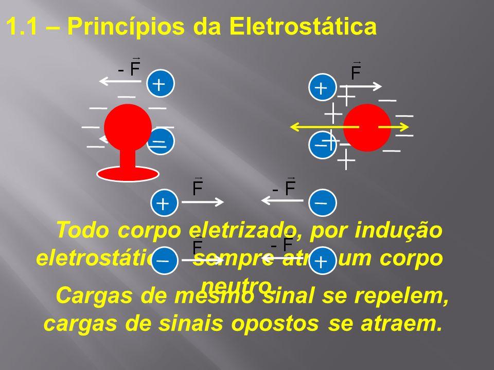 1.1 – Princípios da Eletrostática Todo corpo eletrizado, por indução eletrostática, sempre atrai um corpo neutro. Cargas de mesmo sinal se repelem, ca