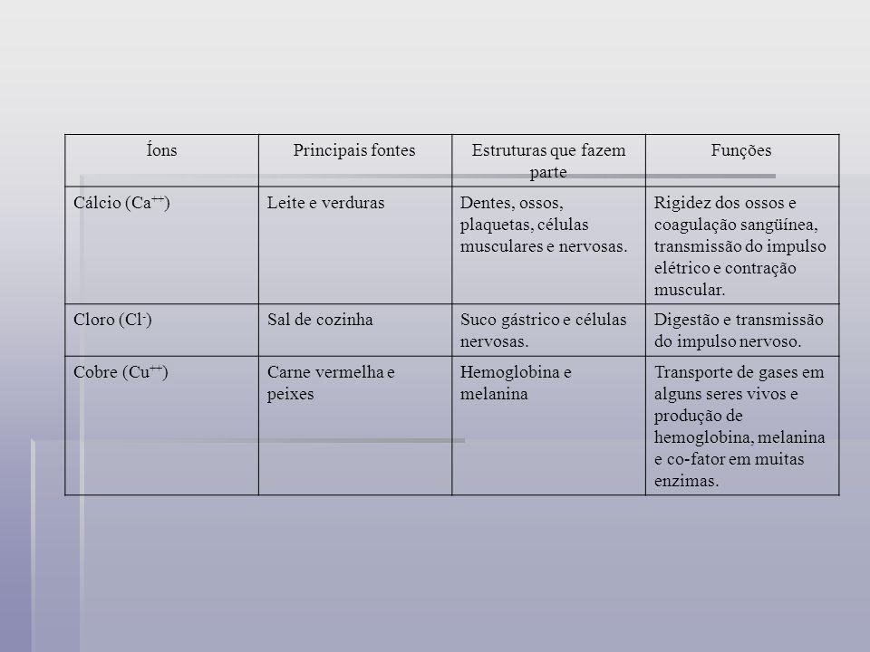 ÍonsPrincipais fontesEstruturas que fazem parte Funções Cálcio (Ca ++ )Leite e verdurasDentes, ossos, plaquetas, células musculares e nervosas. Rigide