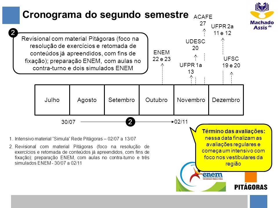 Cronograma do segundo semestre JulhoAgostoSetembroOutubroNovembroDezembro 30/07 02/11 2 2 Revisional com material Pitágoras (foco na resolução de exer