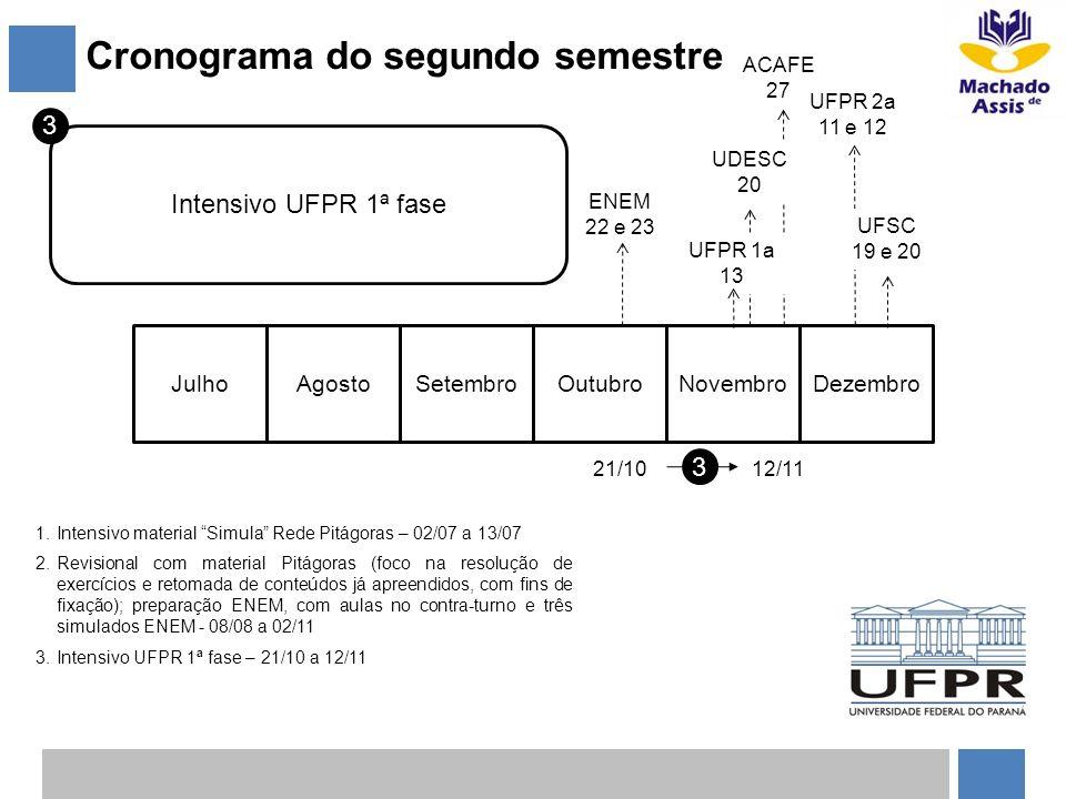Cronograma do segundo semestre JulhoAgostoSetembroOutubroNovembroDezembro 3 21/1012/11 3 Intensivo UFPR 1ª fase 1.Intensivo material Simula Rede Pitág