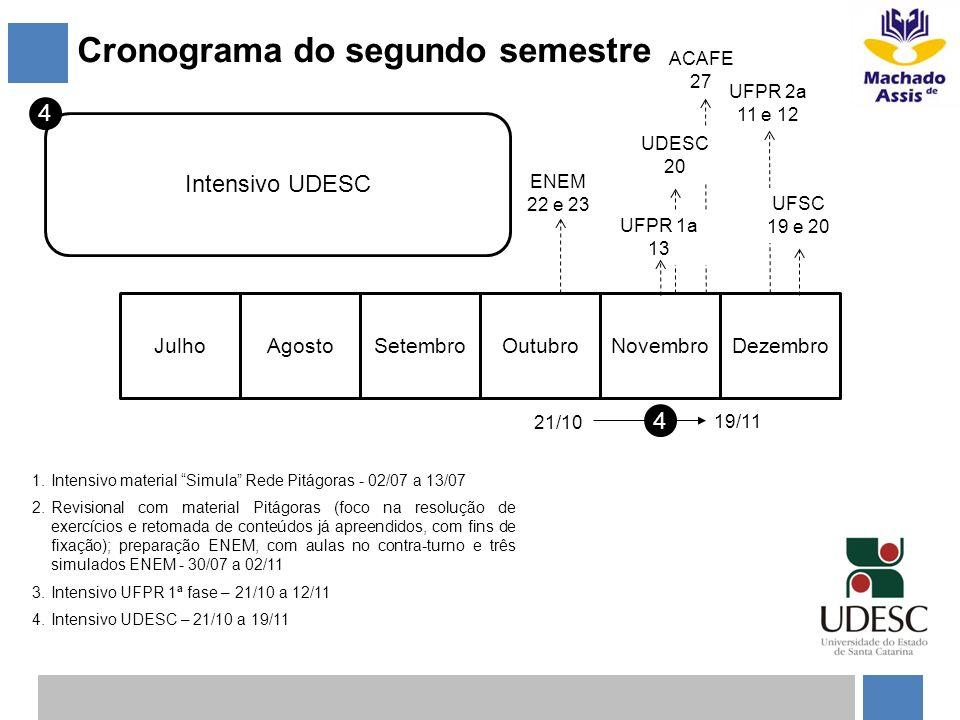 Cronograma do segundo semestre JulhoAgostoSetembroOutubroNovembroDezembro 4 21/10 19/11 4 Intensivo UDESC 1.Intensivo material Simula Rede Pitágoras -
