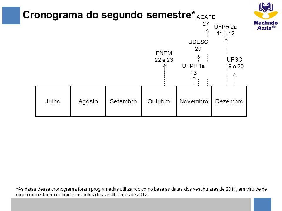 Cronograma do segundo semestre* JulhoAgostoSetembroOutubroNovembroDezembro ENEM 22 e 23 UFPR 2a 11 e 12 UFSC 19 e 20 UDESC 20 UFPR 1a 13 ACAFE 27 *As