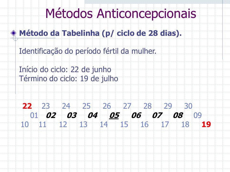 Métodos Anticoncepcionais Método da Tabelinha (p/ ciclo de 28 dias). Identificação do período fértil da mulher. Início do ciclo: 22 de junho Término d