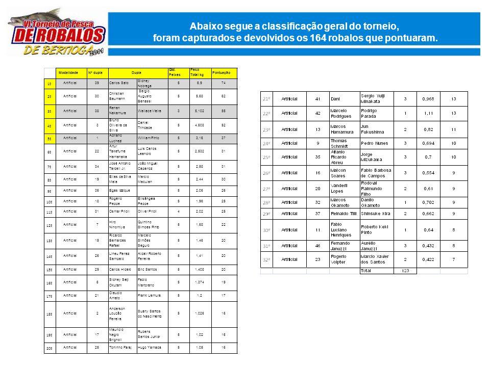 Abaixo segue a classificação geral do torneio, foram capturados e devolvidos os 164 robalos que pontuaram.