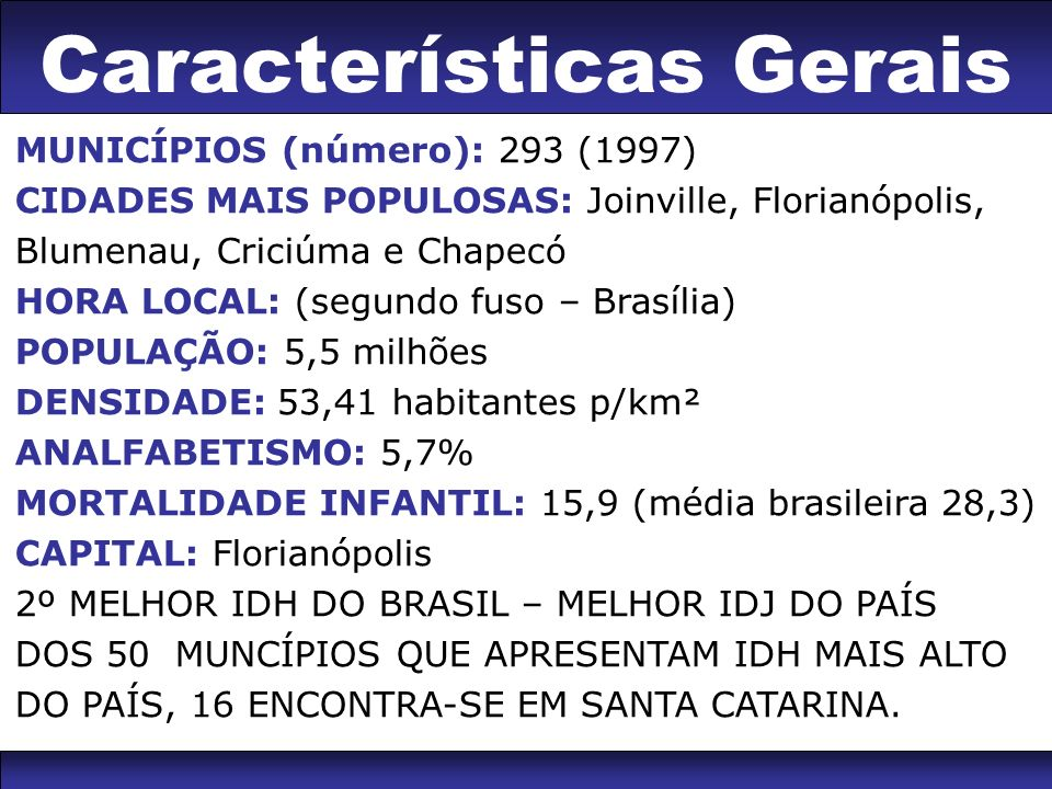 Características Gerais MUNICÍPIOS (número): 293 (1997) CIDADES MAIS POPULOSAS: Joinville, Florianópolis, Blumenau, Criciúma e Chapecó HORA LOCAL: (segundo fuso – Brasília) POPULAÇÃO: 5,5 milhões DENSIDADE: 53,41 habitantes p/km² ANALFABETISMO: 5,7% MORTALIDADE INFANTIL: 15,9 (média brasileira 28,3) CAPITAL: Florianópolis 2º MELHOR IDH DO BRASIL – MELHOR IDJ DO PAÍS DOS 50 MUNCÍPIOS QUE APRESENTAM IDH MAIS ALTO DO PAÍS, 16 ENCONTRA-SE EM SANTA CATARINA.