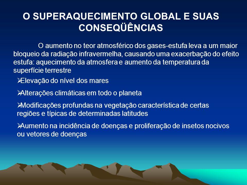 O SUPERAQUECIMENTO GLOBAL E SUAS CONSEQÜÊNCIAS O aumento no teor atmosférico dos gases-estufa leva a um maior bloqueio da radiação infravermelha, caus