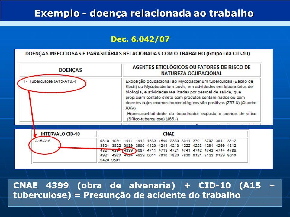FAP Decreto n° 6.042, de 12/02/2007 FATOR ACIDENTÁRIO DE PREVENÇÃO
