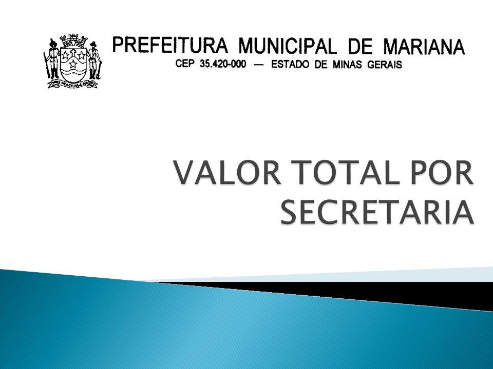 SECRETARIASINVESTIMENTOCUSTEIO FOLHA DE PAGAMENTO VALOR TOTAL POR SECRETARIA GABINETE DO PREFEITO0,0026.235,00142.101,46168.336,46 PROCURADORIA GERAL DO MUNICIPIO10.000,0034.000,00176.728,92220.728,92 SECRETARIA MUNICIPAL DE ADMINISTRAÇÃO0,00 SECRETARIA MUNICIPAL DE OBRAS E SERVIÇOS PÚBLICOS0,002.409.496,0430.230,902.439.726,94 SECRETARIA MUNICIPAL DE FAZENDA0,00801.000,00113.697,99914.697,99 SECRETARIA MUNICIPAL DE SAÚDE96.708,711.266.358,965.024.402,846.387.470,51 SECRETARIA MUNICIPAL DE DESENVOLVIMENTO SOCIAL214.270,003.593.485,442.307.569,366.115.324,80 SECRETARIA MUNCIPAL DE EDUCAÇÃO800.585,991.444.490,842.885.246,105.130.322,93 SECRETARIA MUNICIPAL DE DESENVOLVIMENTO ECONÔMICO0,0020.000,00229.950,14249.950,14 CONTROLADORIA MUNICIPAL0,0015.700,00116.601,33132.301,33 SECRETARIA MUNICIPAL DE CULTURA5.000,001.812.225,69246.652,862.063.878,55 SECRETARIA MUNICIPAL DE MEIO AMBIENTE0,001.462.496,9078.902,371.541.399,27 SECRETARIA MUNICIPAL DE DESPORTOS0,00 SECRETARIA MUNICIPAL DE GOVERNO E RELAÇÕES INSTITUCIONAIS0,00325.000,00133.639,29458.639,29 SECRETARIA MUNICIPAL DE PLANEJAMENTO E DESENVOLVIMENTO URBANO0,00 12.000,00 SECRETARIA MUNICIPAL DE TRANSPORTE E TRANSITO130.000,00894.071,521.209.925,922.233.997,44 TOTAL1.256.564,7014.104.560,3912.707.649,4828.068.774,57 TOTAL SUPERAVIT 28.068.774,57