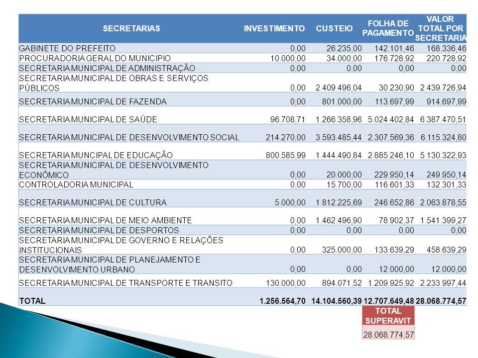 SECRETARIASINVESTIMENTOCUSTEIO FOLHA DE PAGAMENTO VALOR TOTAL POR SECRETARIA GABINETE DO PREFEITO0,0026.235,00142.101,46168.336,46 PROCURADORIA GERAL