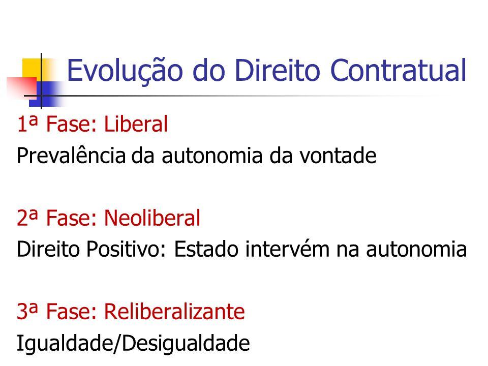 Evolução do Direito Contratual 1ª Fase: Liberal Prevalência da autonomia da vontade 2ª Fase: Neoliberal Direito Positivo: Estado intervém na autonomia