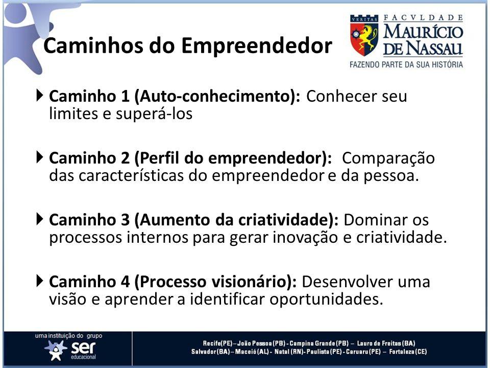 Caminho 1 (Auto-conhecimento): Conhecer seu limites e superá-los Caminho 2 (Perfil do empreendedor): Comparação das características do empreendedor e