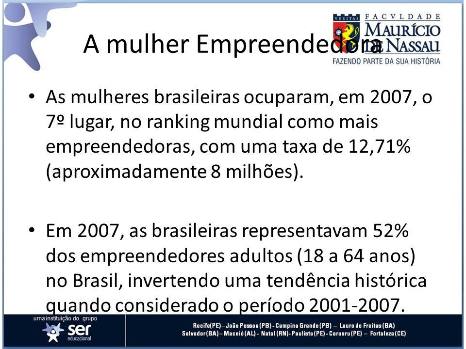 As mulheres brasileiras ocuparam, em 2007, o 7º lugar, no ranking mundial como mais empreendedoras, com uma taxa de 12,71% (aproximadamente 8 milhões)