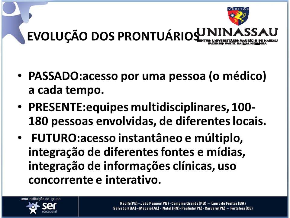 EVOLUÇÃO DOS PRONTUÁRIOS PASSADO:acesso por uma pessoa (o médico) a cada tempo. PRESENTE:equipes multidisciplinares, 100- 180 pessoas envolvidas, de d