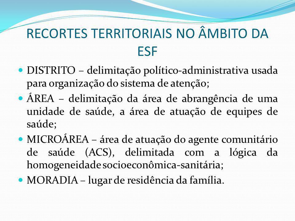 RECORTES TERRITORIAIS NO ÂMBITO DA ESF DISTRITO – delimitação político-administrativa usada para organização do sistema de atenção; ÁREA – delimitação