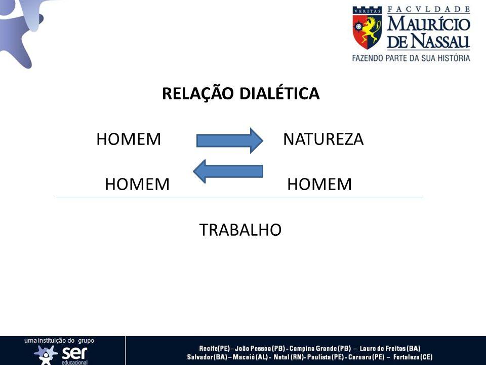 RELAÇÃO DIALÉTICA HOMEM NATUREZA HOMEM HOMEM TRABALHO