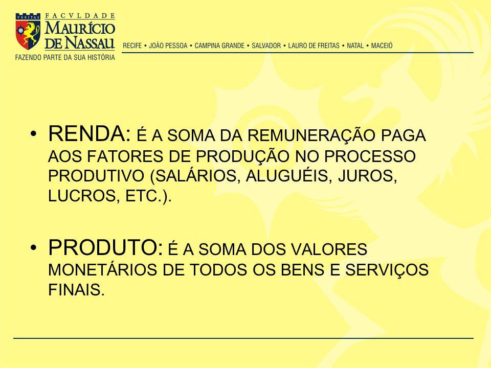 RENDA: É A SOMA DA REMUNERAÇÃO PAGA AOS FATORES DE PRODUÇÃO NO PROCESSO PRODUTIVO (SALÁRIOS, ALUGUÉIS, JUROS, LUCROS, ETC.). PRODUTO: É A SOMA DOS VAL