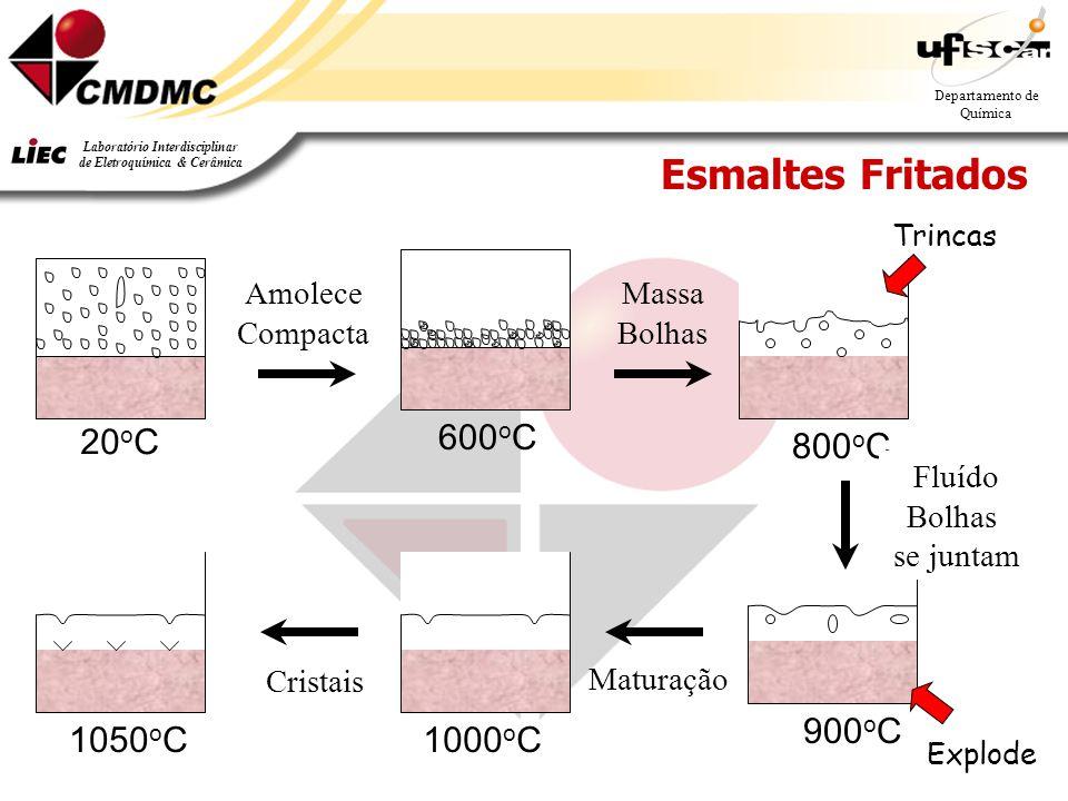 10 Departamento de Química Laboratório Interdisciplinar de Eletroquímica & Cerâmica Esmaltes Fritados 1050 o C 900 o C 1000 o C 20 o C 600 o C800 o C