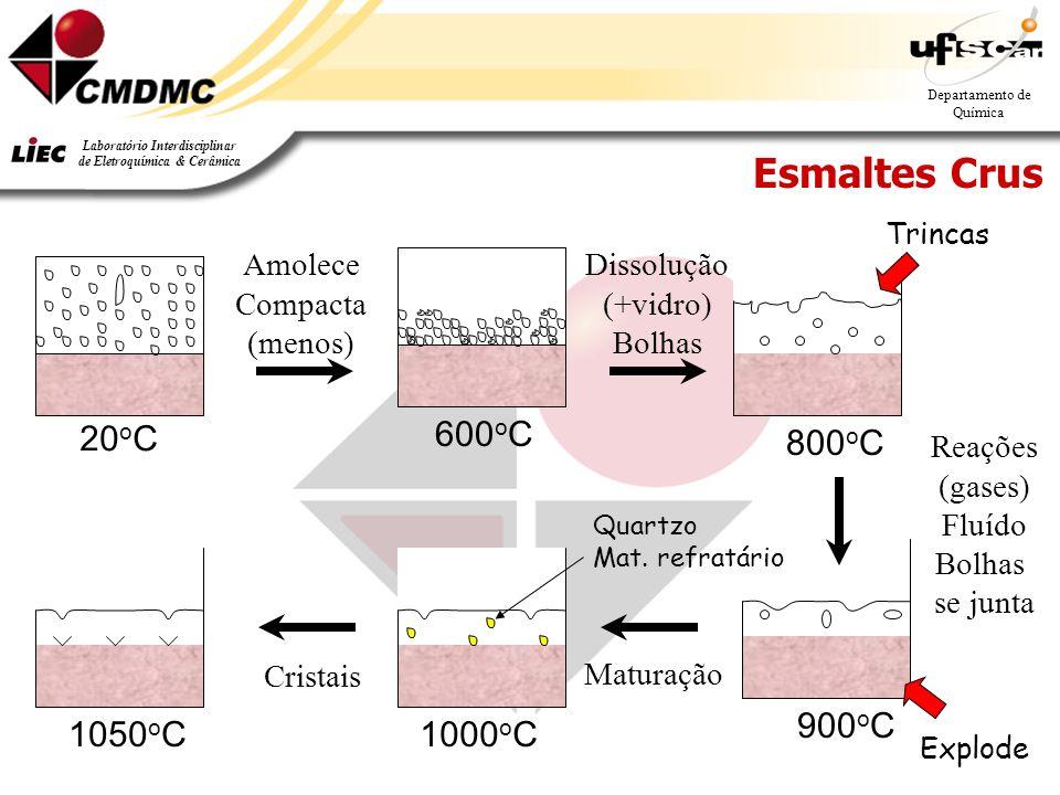 11 Departamento de Química Laboratório Interdisciplinar de Eletroquímica & Cerâmica Esmaltes Crus 1050 o C 900 o C 1000 o C 20 o C 600 o C 800 o C Amo