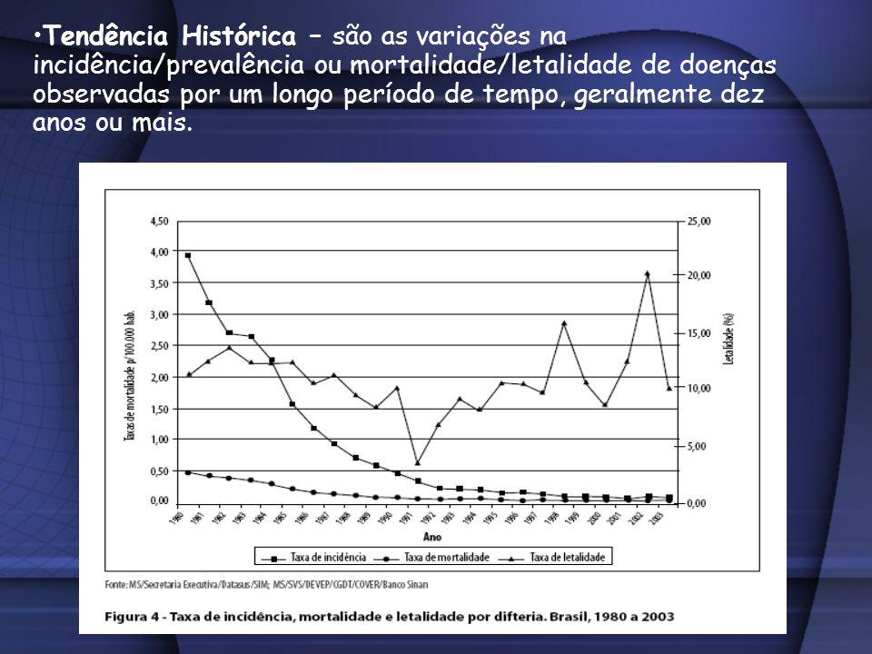 Tendência Histórica – são as variações na incidência/prevalência ou mortalidade/letalidade de doenças observadas por um longo período de tempo, geralm