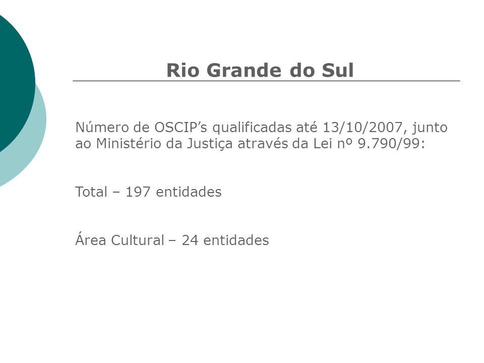 Rio Grande do Sul Número de OSCIPs qualificadas até 13/10/2007, junto ao Ministério da Justiça através da Lei nº 9.790/99: Total – 197 entidades Área