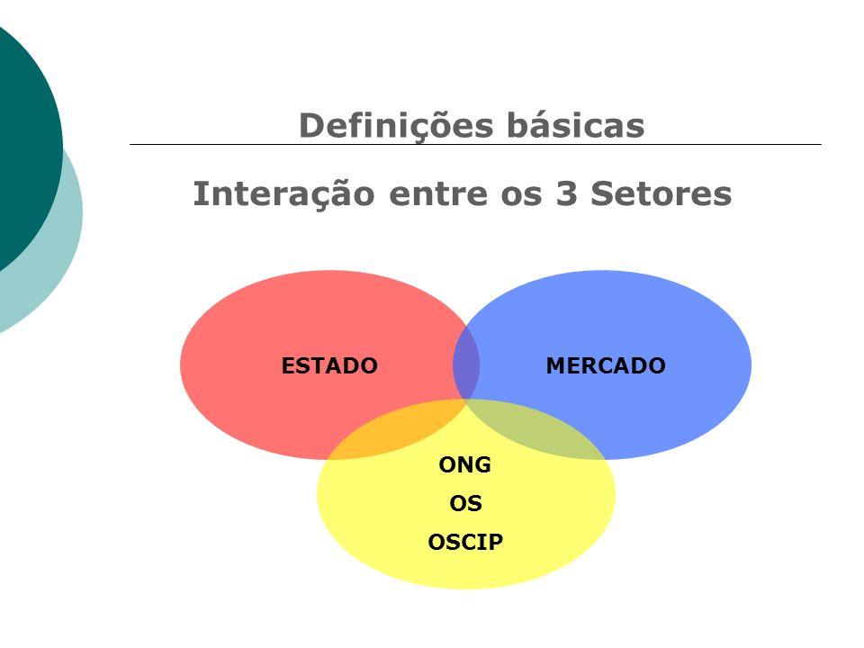 ESTADO MERCADO ONG OS OSCIP Definições básicas Interação entre os 3 Setores