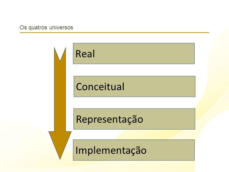 Os quatros universos Real Conceitual Representação Implementação