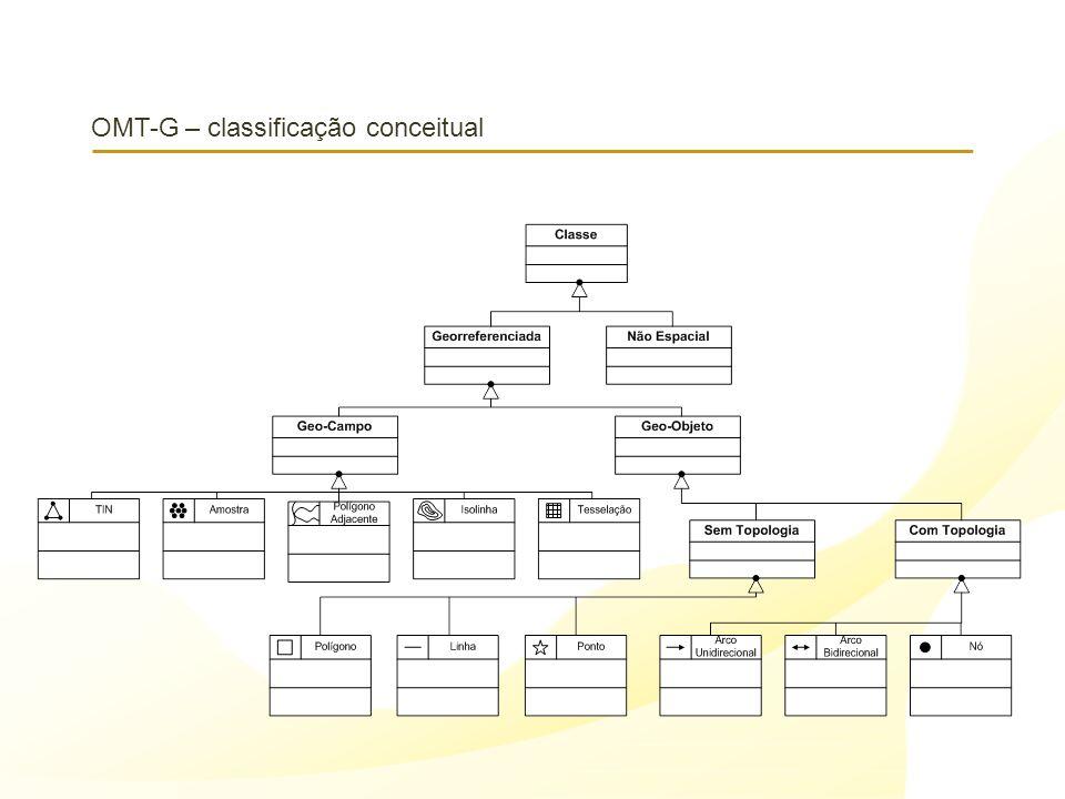 OMT-G – classificação conceitual