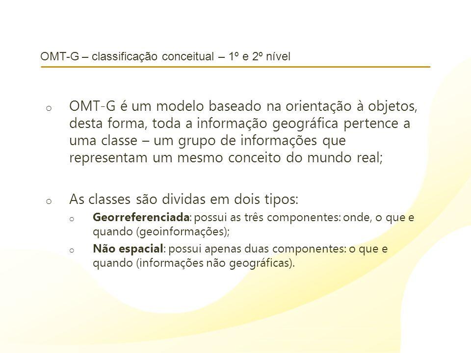 OMT-G – classificação conceitual – 1º e 2º nível o OMT-G é um modelo baseado na orientação à objetos, desta forma, toda a informação geográfica perten