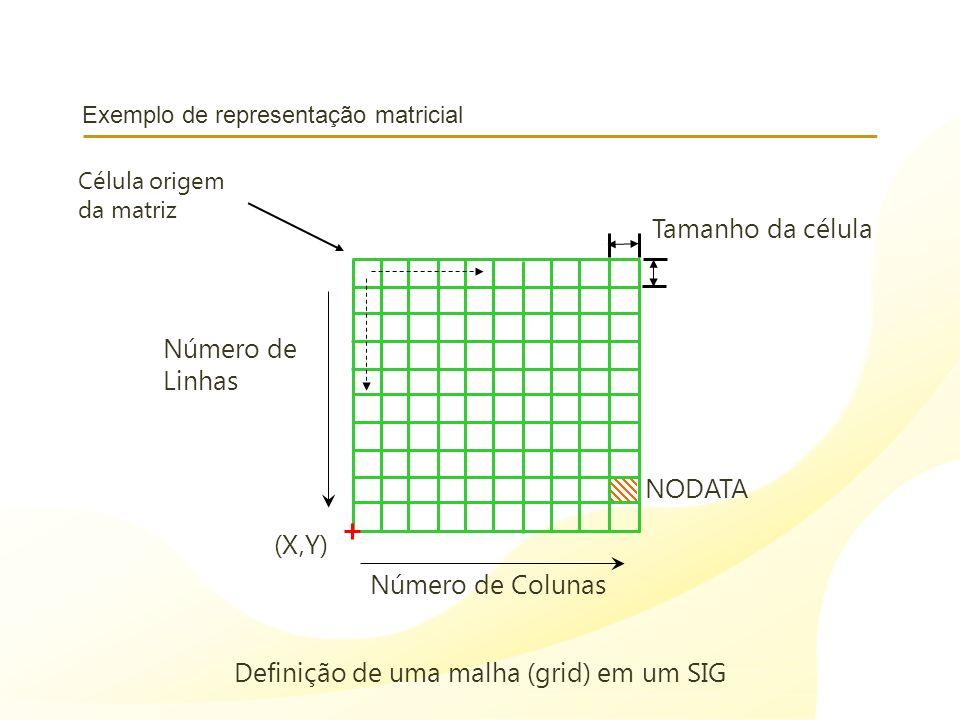 Exemplo de representação matricial Número de Linhas Número de Colunas (X,Y) Tamanho da célula NODATA Definição de uma malha (grid) em um SIG Célula or