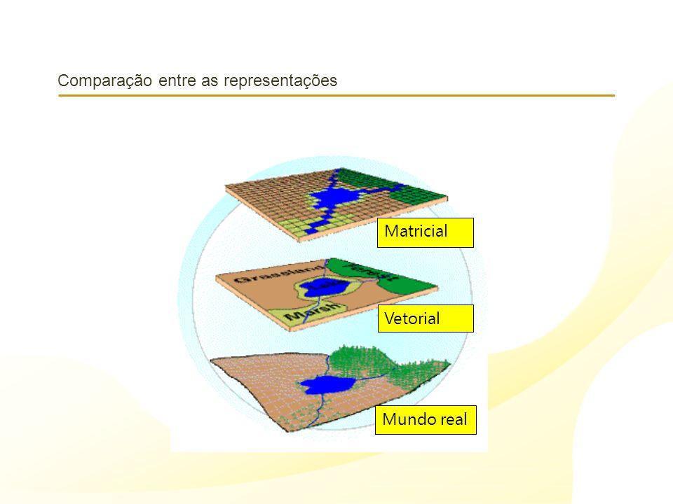 Comparação entre as representações Matricial Vetorial Mundo real