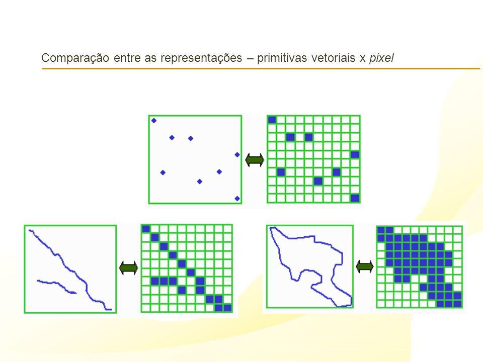 Comparação entre as representações – primitivas vetoriais x pixel