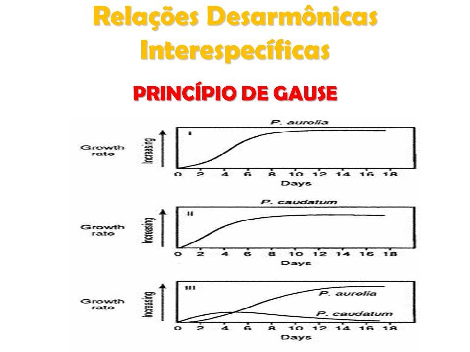 Relações Desarmônicas Interespecíficas PRINCÍPIO DE GAUSE
