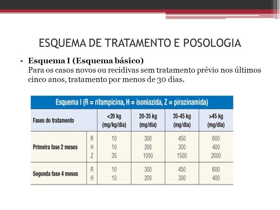 ESQUEMA DE TRATAMENTO E POSOLOGIA Esquema I (Esquema básico) Para os casos novos ou recidivas sem tratamento prévio nos últimos cinco anos, tratamento