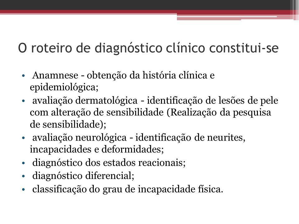 O roteiro de diagnóstico clínico constitui-se Anamnese - obtenção da história clínica e epidemiológica; avaliação dermatológica - identificação de les