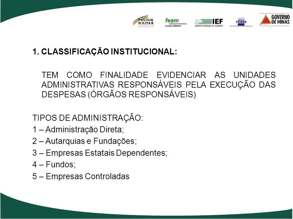 CLASSIFICAÇÃO ORÇAMENTÁRIA DAS DESPESAS Objetivo: Mostrar a nomenclatura e a codificação relativas às classificações institucional, funcional - progra