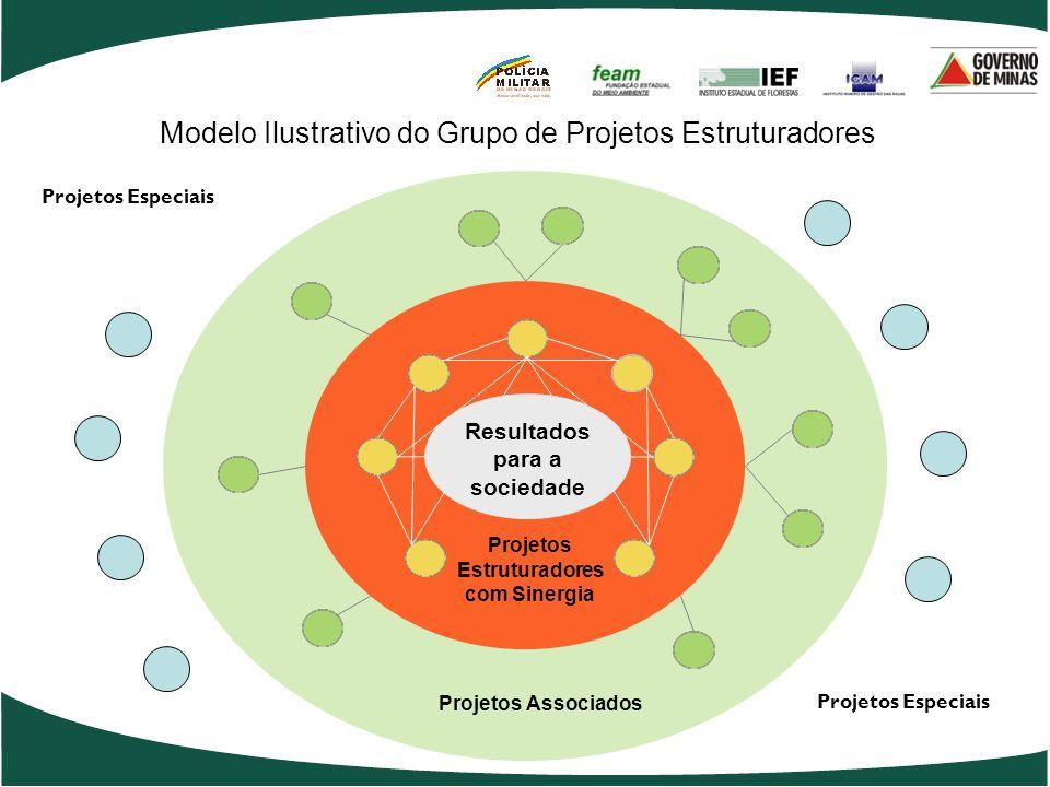 3. Programas Estruturadores Representam os programas estratégicos concebidos pelo governo onde são alocados prioritariamente os recursos estaduais e d