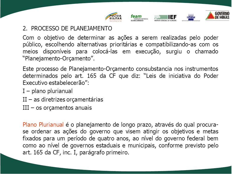 AÇÕES - SISEMA Projetos Associados/Estruturadores ENTIDADEAÇÃODESCRIÇÃOTIPO DE PROJETO 2.050Gestão Ambiental Descentralizada – Escritórios RegionaisEspecial IEF 1.018Ampliação da Base Florestal Produtiva E 1.023Promoção do Desenv.