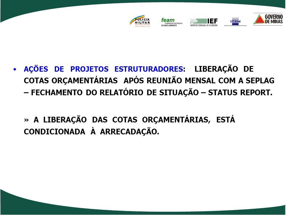 1. LIBERAÇÃO DE COTAS ORÇAMENTÁRIAS: AÇÕES DE PROJETOS ASSOCIADOS: Adequação e liberação de cotas orçamentárias de acordo com o montante de recursos e