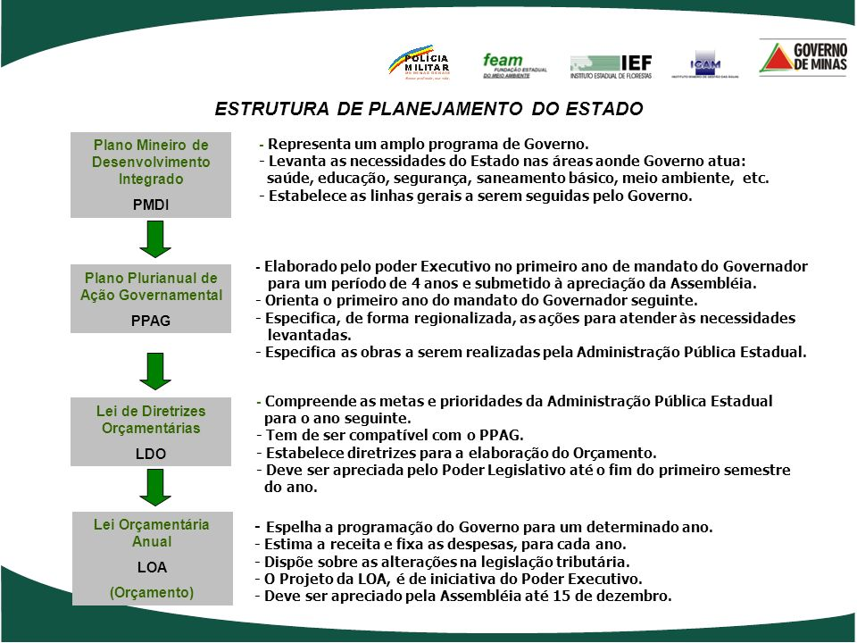 2.CLASSIFICAÇÃO FUNCIONAL – PROGRAMÁTICA OBJETIVO: PERMITIR IDENTIFICAÇÃO DA FINALIDADE DO GASTO.