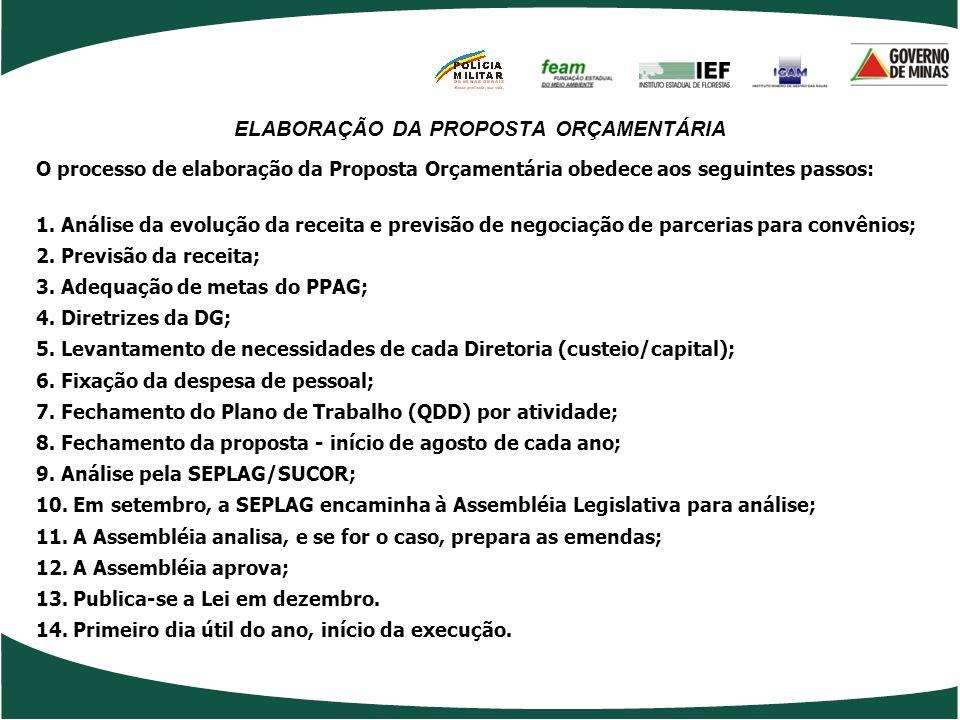 ELABORAÇÃO DA PROPOSTA ORÇAMENTÁRIA O processo de elaboração da Proposta Orçamentária obedece aos seguintes passos: 1.