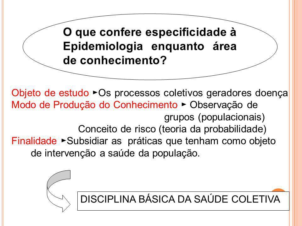 O que confere especificidade à Epidemiologia enquanto área de conhecimento? Objeto de estudo Os processos coletivos geradores doença Modo de Produção