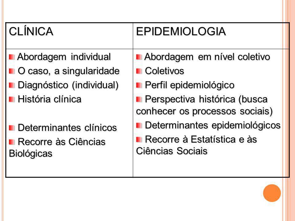 CLÍNICAEPIDEMIOLOGIA Abordagem individual Abordagem individual O caso, a singularidade O caso, a singularidade Diagnóstico (individual) Diagnóstico (i
