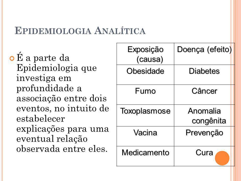 E PIDEMIOLOGIA A NALÍTICA É a parte da Epidemiologia que investiga em profundidade a associação entre dois eventos, no intuito de estabelecer explicaç