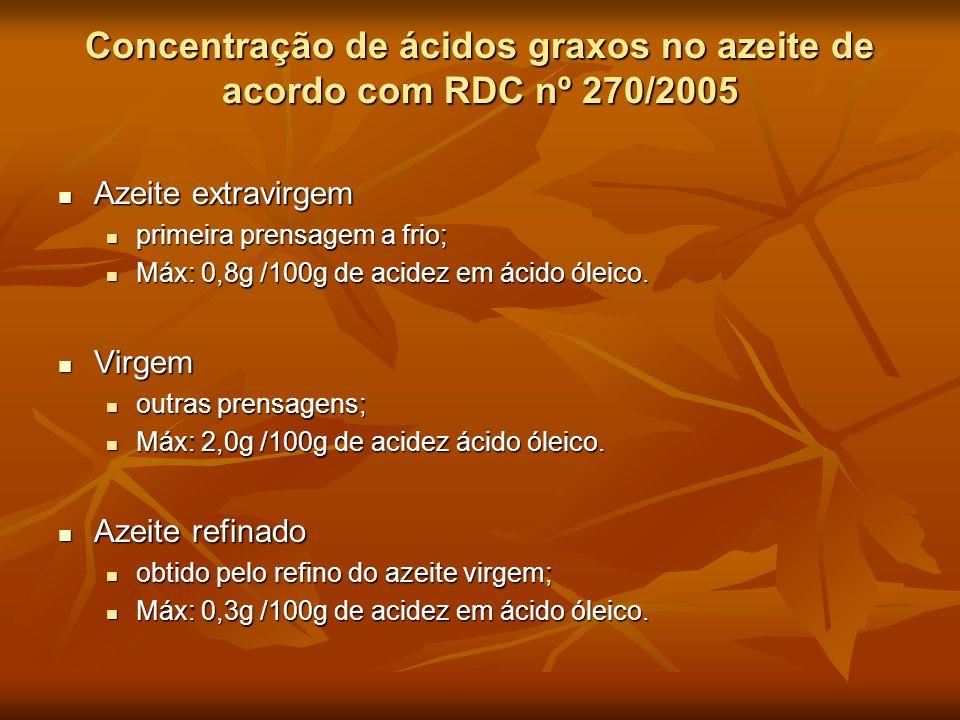 Concentração de ácidos graxos no azeite de acordo com RDC nº 270/2005 Azeite extravirgem Azeite extravirgem primeira prensagem a frio; primeira prensa