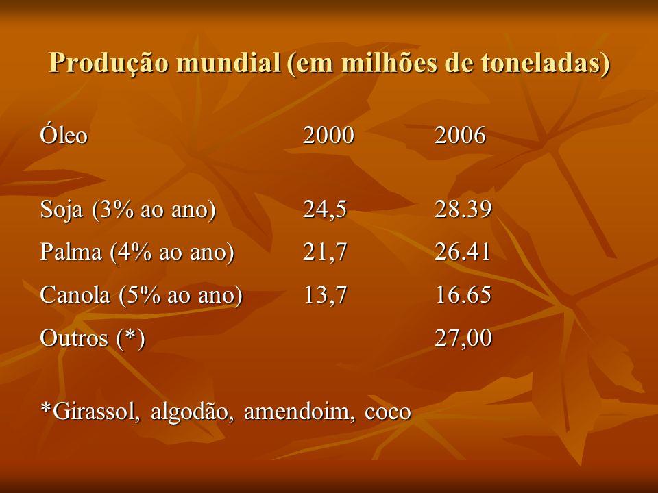 Produção mundial (em milhões de toneladas) Óleo20002006 Soja (3% ao ano)24,528.39 Palma (4% ao ano)21,726.41 Canola (5% ao ano)13,716.65 Outros (*)27,