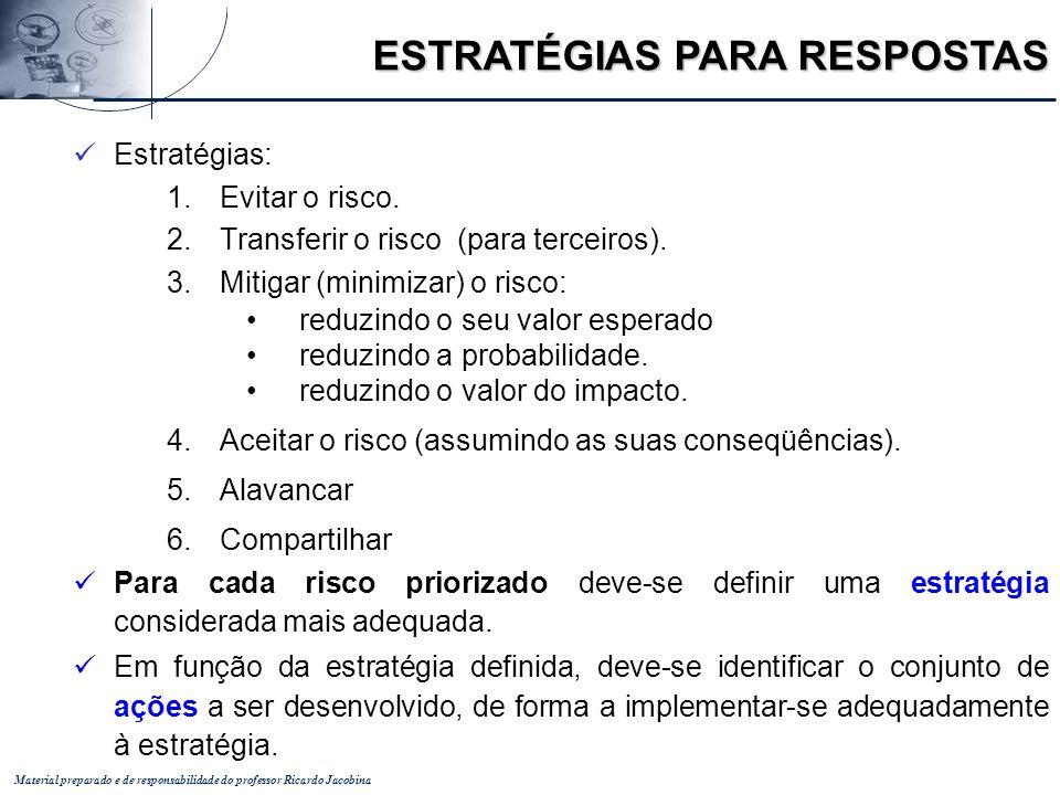 Material preparado e de responsabilidade do professor Ricardo Jacobina Estratégias: 1.Evitar o risco. 2.Transferir o risco (para terceiros). 3.Mitigar