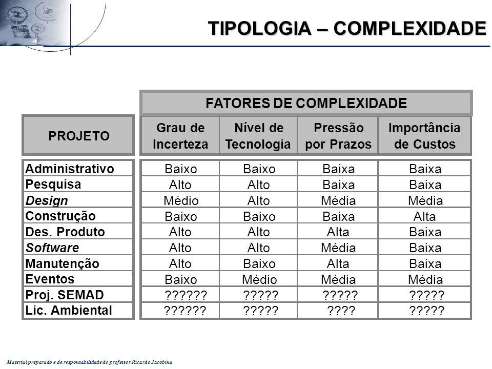 Material preparado e de responsabilidade do professor Ricardo Jacobina TIPOLOGIA – COMPLEXIDADE PROJETO Grau de Incerteza Nível de Tecnologia Pressão